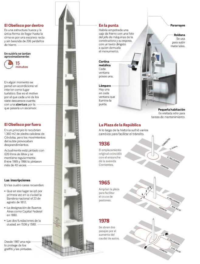 Obelisco de Buenos Aires completa 81 anos na Semana de Mayo Argentina 4